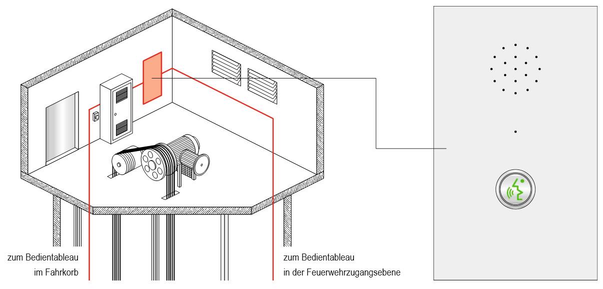 Maschinenraum (Bedientableau nach EN 81-72)